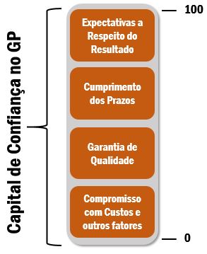 capitalconfianca