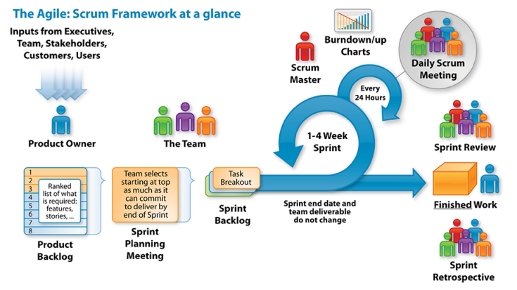 the-agile-scrum-framework-at-a-glance